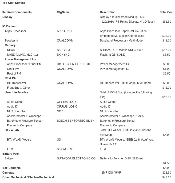 Coste de precio de un iPhone 6s Plus según IHS iSuppli.