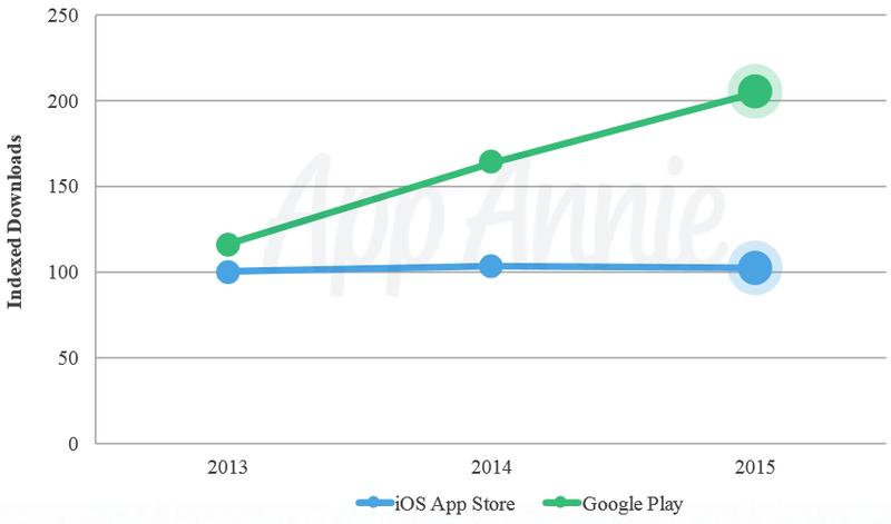 Diferencia entre iOS y Android